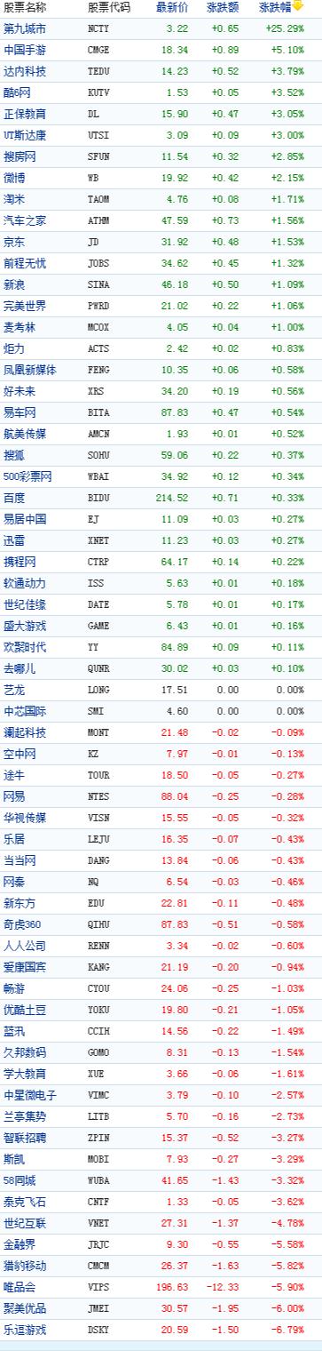 中国概念股周五收盘涨跌互现第九城市大涨25%