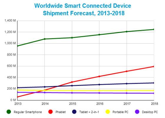 全球智能联网设备出货量预期