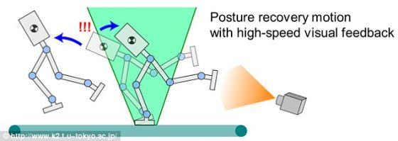 系统使用一台高速相机拍校正自身姿态,从而使机器人可以快速奔跑而不会摔倒。