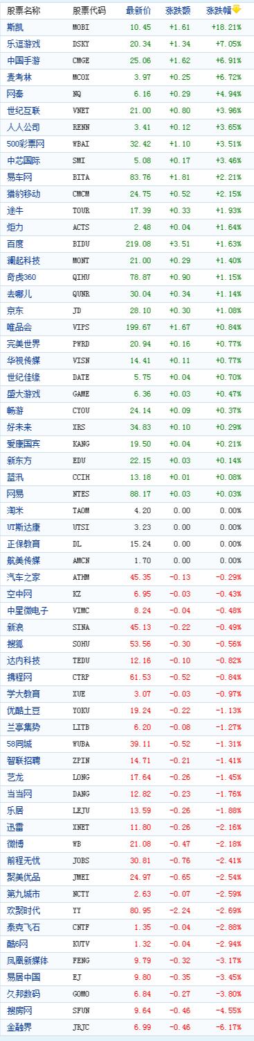 中国概念股周三收盘涨跌互现乐逗游戏涨7%