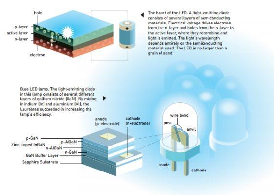 左上为发光二极管的原理,以及蓝色LED示例