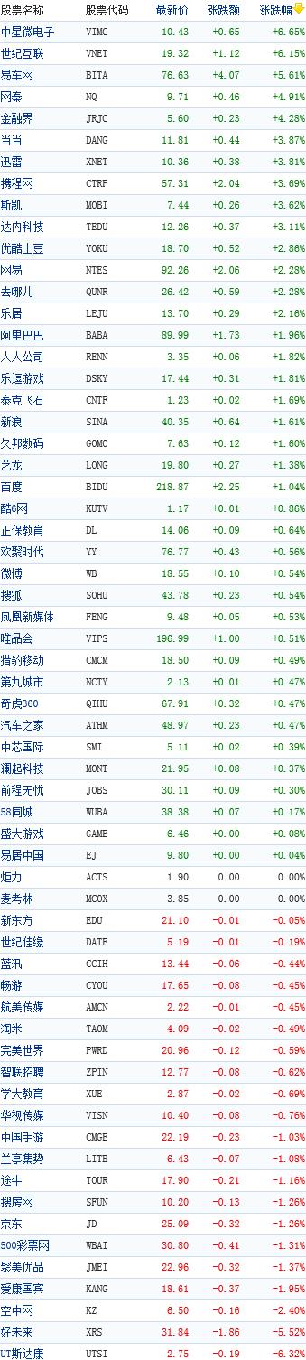 中国概念股周二早盘普涨中星微电子涨6.65%