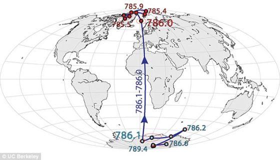 """""""北极""""――磁北方向――曾在大约100万年前发生逆转。根据这幅地图,从大约78.9万年前开始,北极在南极洲周围徘徊了几千年,而后在78.6万年前发生逆转,变成今天的状态,即北磁极处在北极的某个位置。"""