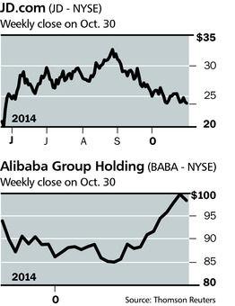 阿里巴巴与京东近期股价走势