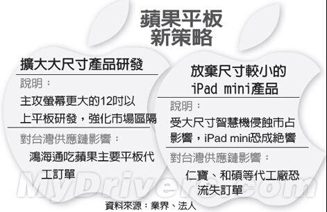 台媒称iPad mini或被苹果遗弃