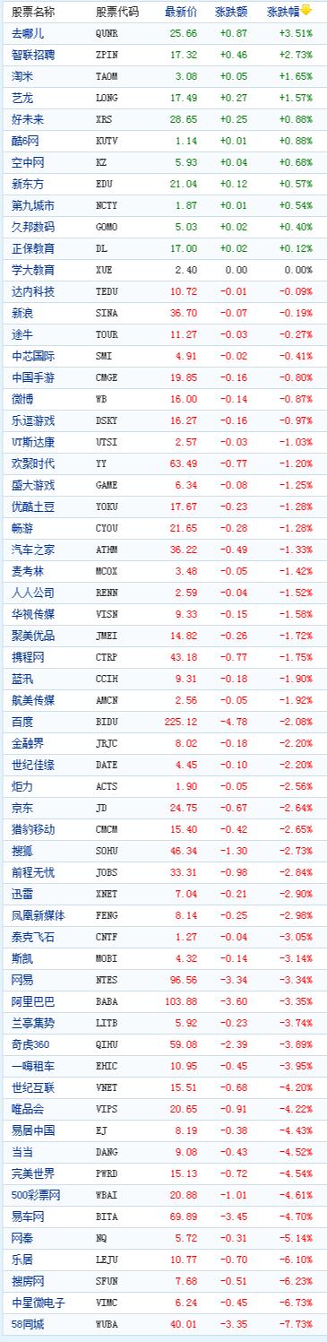 中国概念股周三收盘多数下跌58同城跌7%