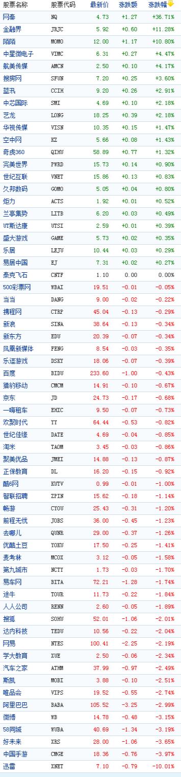 中国概念股周二收盘多数下跌迅雷跌10%