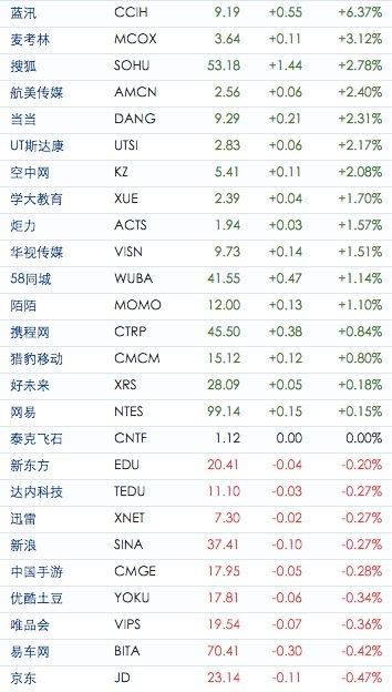 中国概念股周三收盘多数下跌500彩票网跌4%