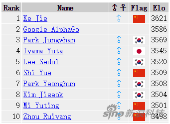 时隔一天 AlphaGo世界排名升至第二