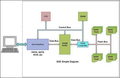 在ssd中的工作原理,有必要先简要地了解一下nand flash的结构布局.