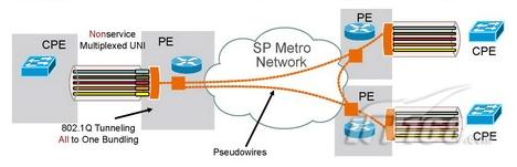 浅析广域网的架构设计