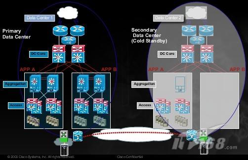 企业级灾备中心和数据恢复(2)