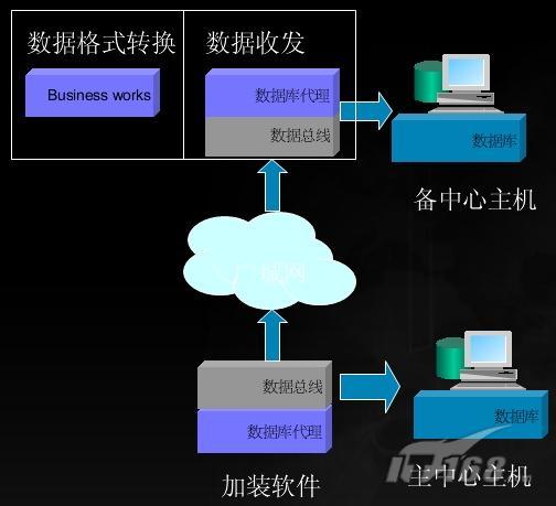 企业级灾备中心和数据恢复(3)
