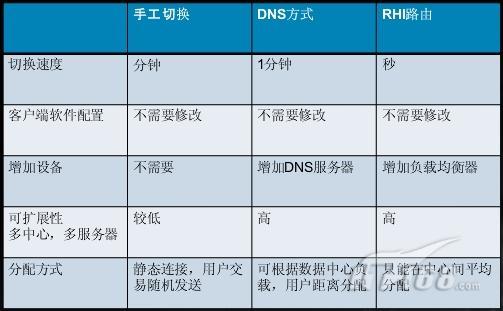 企业级灾备中心和数据恢复(4)