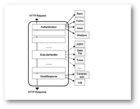 模块化的Web新平台IIS7.5扩展性讨论