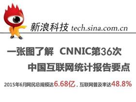 CNNIC第36次中国互联网统计报告
