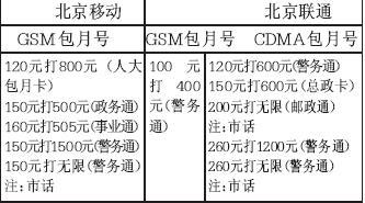 北京市场专用卡遍地流260元打1200元套餐