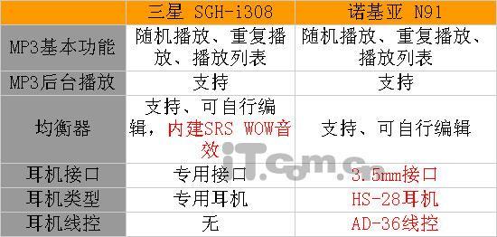 存储之王诺基亚N91与三星i308终极对决(11)