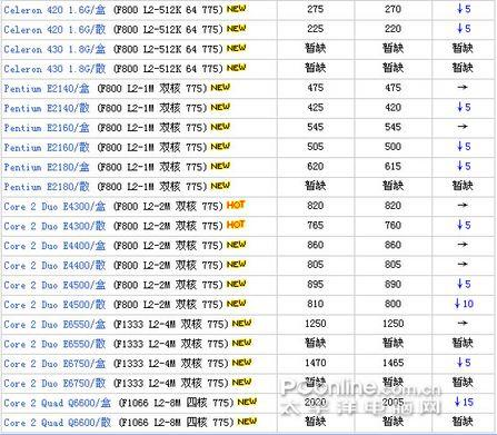 从实际出发近期AMD英特尔热门处理器导购