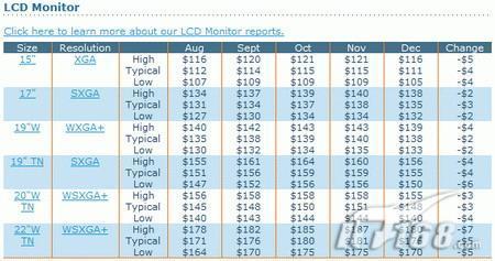 面板价格崩盘12月液显价格有望下跌
