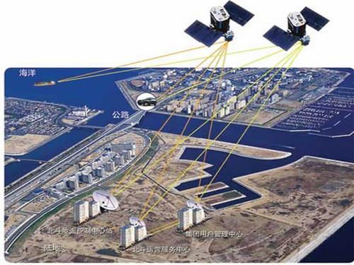 08年新看点揭密GPS未来三大热点应用