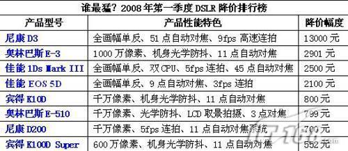 谁最猛2008年第一季度单反降价排行榜