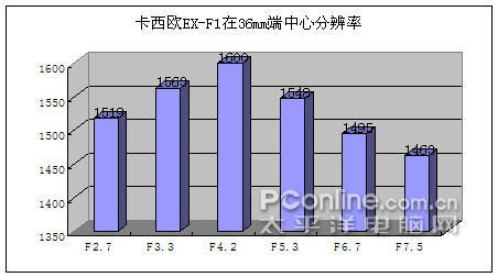 极速连拍怪兽机卡西欧EX-F1细致评测(20)