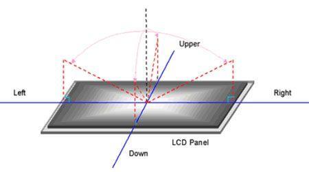 别被参数忽悠液晶显示器指标陷阱大揭密(2)