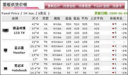 消费者最得益6月京城液晶显示器促销汇总