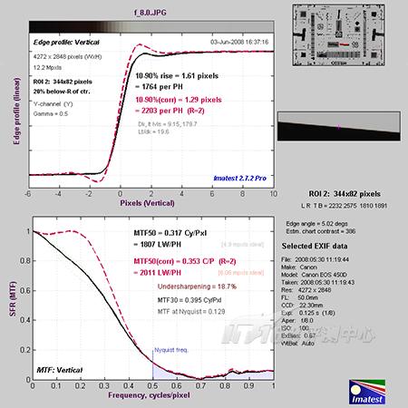 出色入门级单反相机佳能450D详尽评测(9)