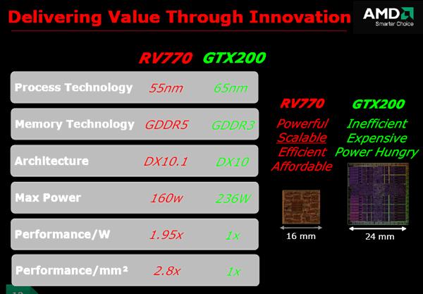 RV770吹响AMD反攻号角HD4870详细评测
