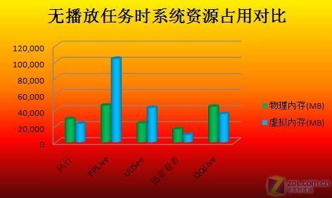 五大主流网络电视软件九项全面终极详测(6)