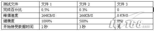 新车体验快车3.0beta1修订版评测(4)
