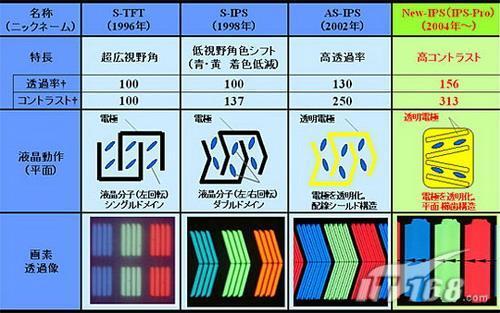 ips面板结构对比