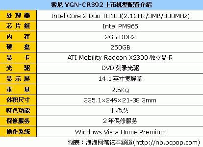 45nm双核独显索尼CR392最低价6864元