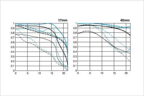 熊掌与鱼的选择顶级光学素质低价镜头荐