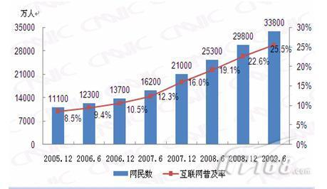 2009中国旅游电子商务发展报告