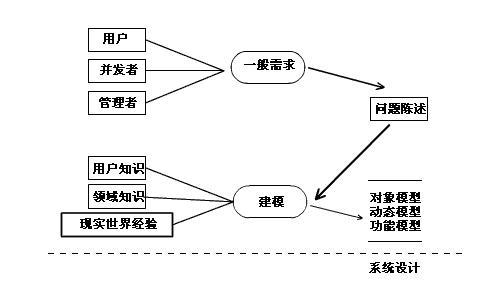 基于UML的面向对象分析与设计方法_软件学园