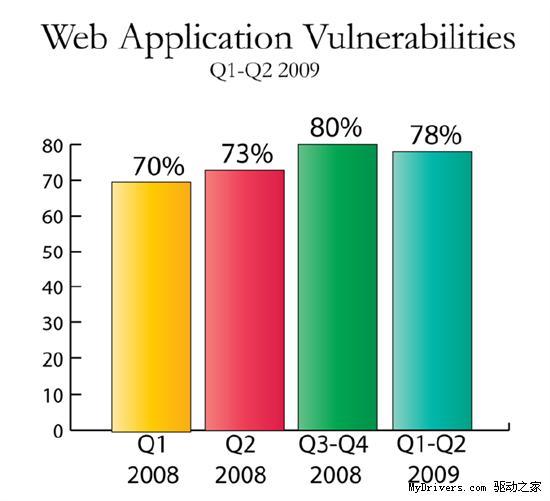 Firefox漏洞量高达44% 首次超过IE