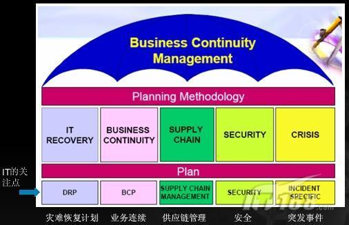 企业级灾备中心和数据恢复