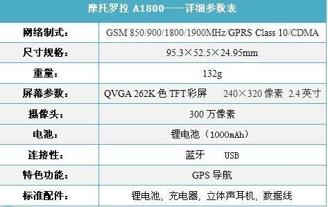 双网双待摩托GPS商务机A1800仅2158