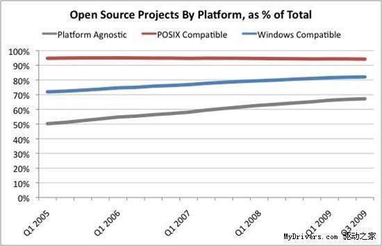 82%开源软件兼容Windows