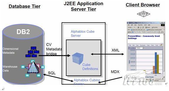 以世博为例DB2数据库服务器选型指导