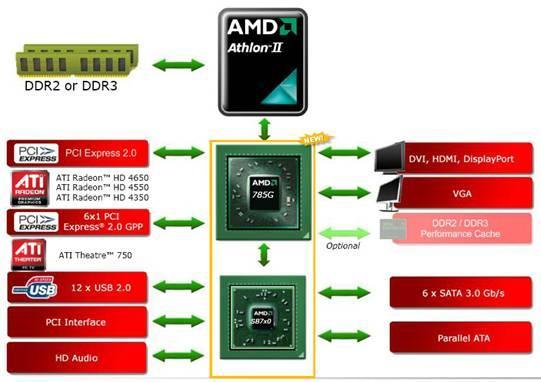 IntelH55/AMD785G谁是HTPC全能王者