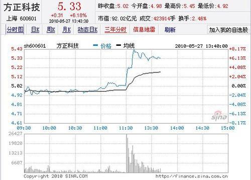 传宏�将收购方正PC业务后者股票大涨