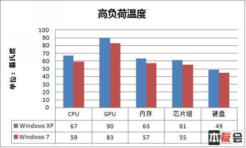 笔记本用什么系统Windows7对比经典XP测试(4)