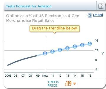 移动电子商务将给亚马逊股票带来10%增长_互