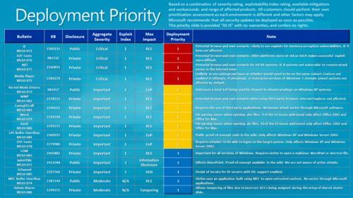 微软狂发16个补丁包修复多个安全漏洞