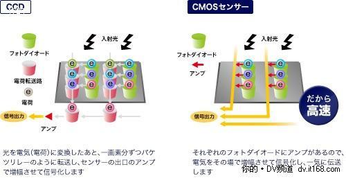 """索尼""""Exmor R""""CMOS核心变革"""