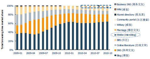 未来资产报告称新浪微博使用率市场份额达87%